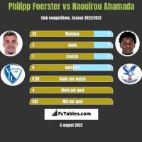 Philipp Foerster vs Naouirou Ahamada h2h player stats