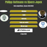 Philipp Hoffmann vs Bjoern Jopek h2h player stats