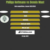 Philipp Hoffmann vs Dennis Mast h2h player stats