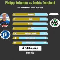 Philipp Hofmann vs Cedric Teuchert h2h player stats