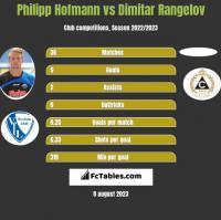 Philipp Hofmann vs Dimitar Rangelov h2h player stats