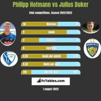 Philipp Hofmann vs Julius Duker h2h player stats