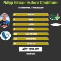 Philipp Hofmann vs Kevin Scheidhauer h2h player stats
