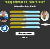 Philipp Hofmann vs Leandro Putaro h2h player stats