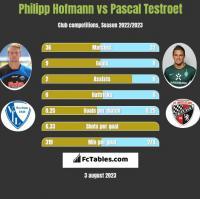 Philipp Hofmann vs Pascal Testroet h2h player stats