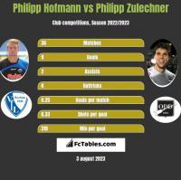 Philipp Hofmann vs Philipp Zulechner h2h player stats