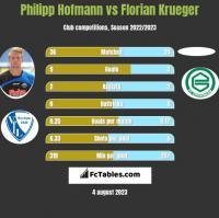 Philipp Hofmann vs Florian Krueger h2h player stats