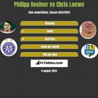 Philipp Hosiner vs Chris Loewe h2h player stats