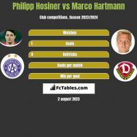 Philipp Hosiner vs Marco Hartmann h2h player stats