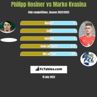 Philipp Hosiner vs Marko Kvasina h2h player stats