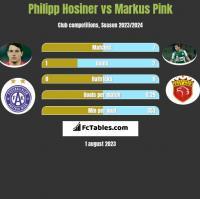 Philipp Hosiner vs Markus Pink h2h player stats