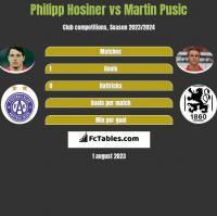 Philipp Hosiner vs Martin Pusic h2h player stats