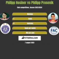 Philipp Hosiner vs Philipp Prosenik h2h player stats