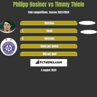 Philipp Hosiner vs Timmy Thiele h2h player stats