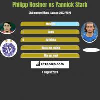 Philipp Hosiner vs Yannick Stark h2h player stats