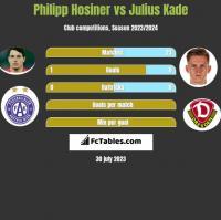 Philipp Hosiner vs Julius Kade h2h player stats