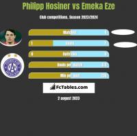 Philipp Hosiner vs Emeka Eze h2h player stats