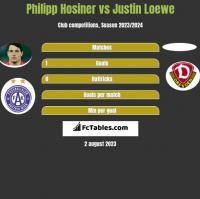 Philipp Hosiner vs Justin Loewe h2h player stats
