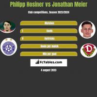 Philipp Hosiner vs Jonathan Meier h2h player stats