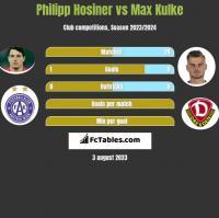 Philipp Hosiner vs Max Kulke h2h player stats