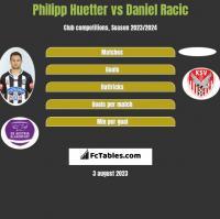 Philipp Huetter vs Daniel Racic h2h player stats