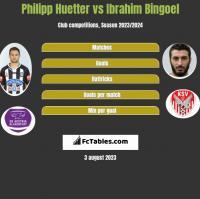 Philipp Huetter vs Ibrahim Bingoel h2h player stats