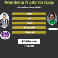 Philipp Huetter vs Julian von Haacke h2h player stats