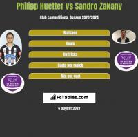 Philipp Huetter vs Sandro Zakany h2h player stats
