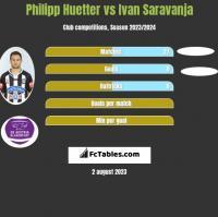 Philipp Huetter vs Ivan Saravanja h2h player stats