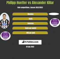 Philipp Huetter vs Alexander Killar h2h player stats