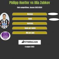Philipp Huetter vs Illia Zubkov h2h player stats