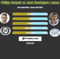 Philipp Huspek vs Juan Dominguez Lamas h2h player stats