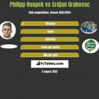 Philipp Huspek vs Srdjan Grahovac h2h player stats