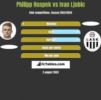 Philipp Huspek vs Ivan Ljubic h2h player stats