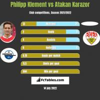 Philipp Klement vs Atakan Karazor h2h player stats