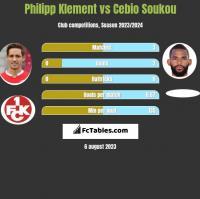 Philipp Klement vs Cebio Soukou h2h player stats