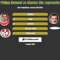 Philipp Klement vs Charles-Elie Leprevotte h2h player stats