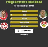 Philipp Klement vs Daniel Didavi h2h player stats