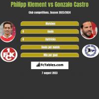 Philipp Klement vs Gonzalo Castro h2h player stats