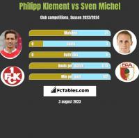 Philipp Klement vs Sven Michel h2h player stats