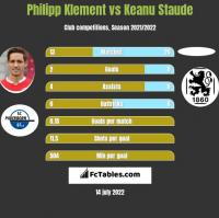 Philipp Klement vs Keanu Staude h2h player stats