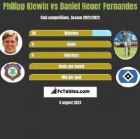 Philipp Klewin vs Daniel Heuer Fernandes h2h player stats