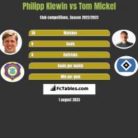 Philipp Klewin vs Tom Mickel h2h player stats