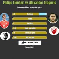 Philipp Lienhart vs Alexander Dragovic h2h player stats