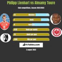 Philipp Lienhart vs Almamy Toure h2h player stats