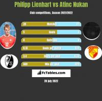 Philipp Lienhart vs Atinc Nukan h2h player stats