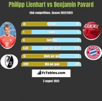 Philipp Lienhart vs Benjamin Pavard h2h player stats