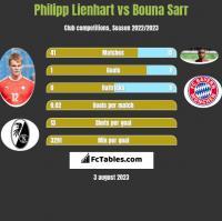 Philipp Lienhart vs Bouna Sarr h2h player stats