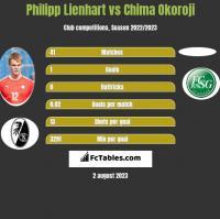 Philipp Lienhart vs Chima Okoroji h2h player stats