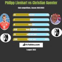 Philipp Lienhart vs Christian Guenter h2h player stats